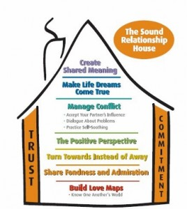 The Sound Relationship House